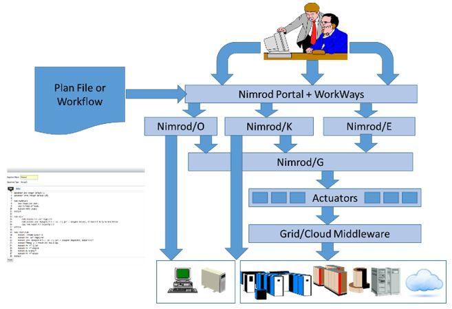 Nimrod workflow